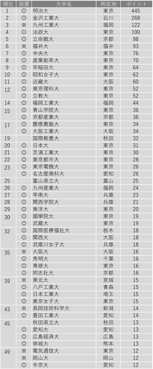 就職に力を入れている大学ランキング2020(全国編)