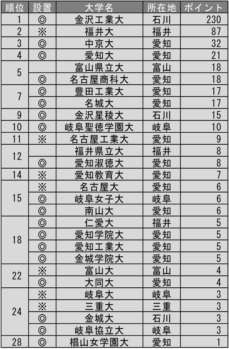 就職に力を入れている大学ランキング2019(北陸・東海編)