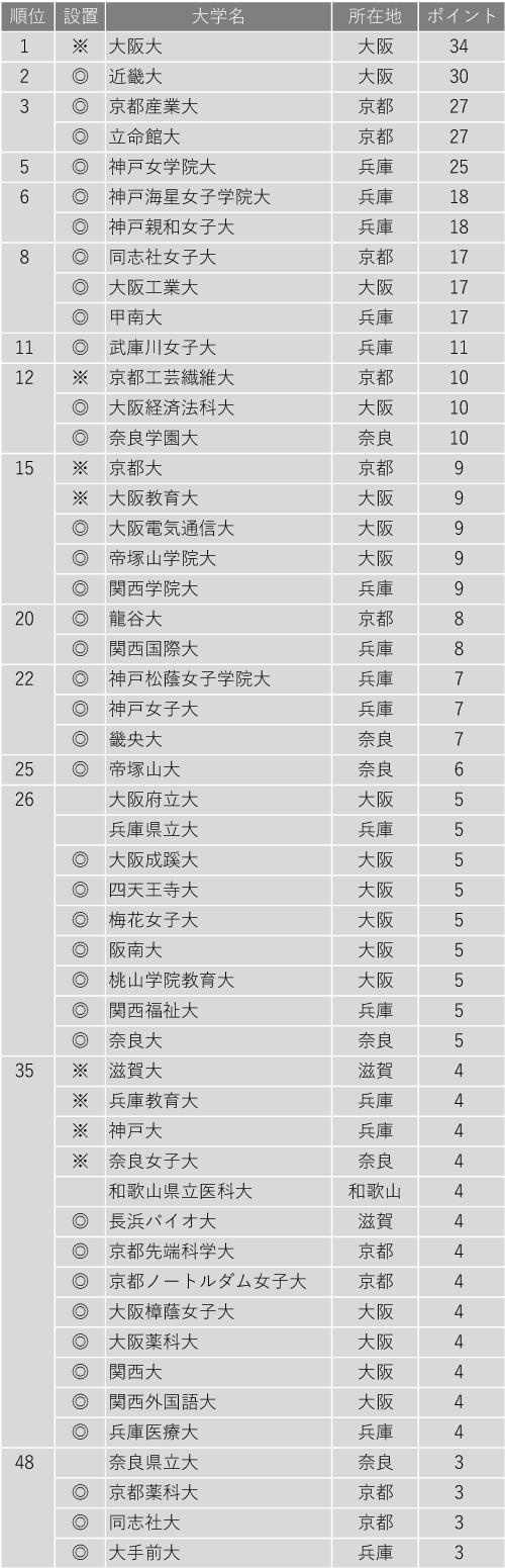 面倒見が良い大学ランキング2020(近畿編)