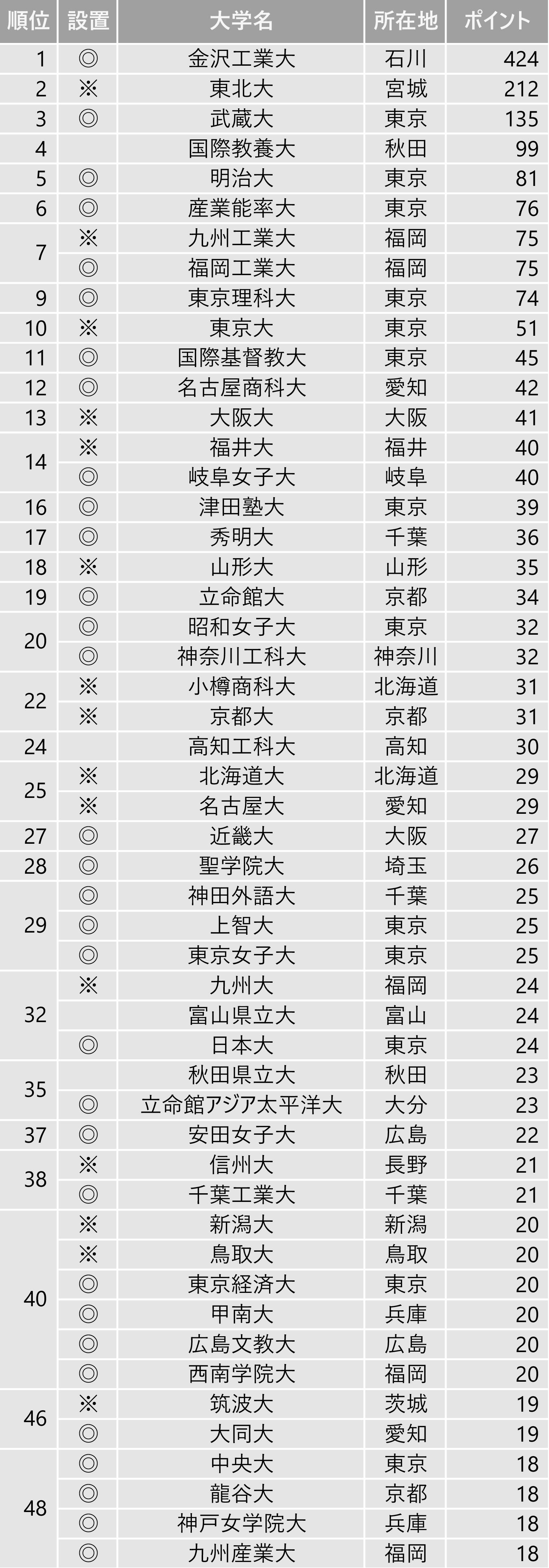 面倒見が良い大学ランキング2019(全国編)