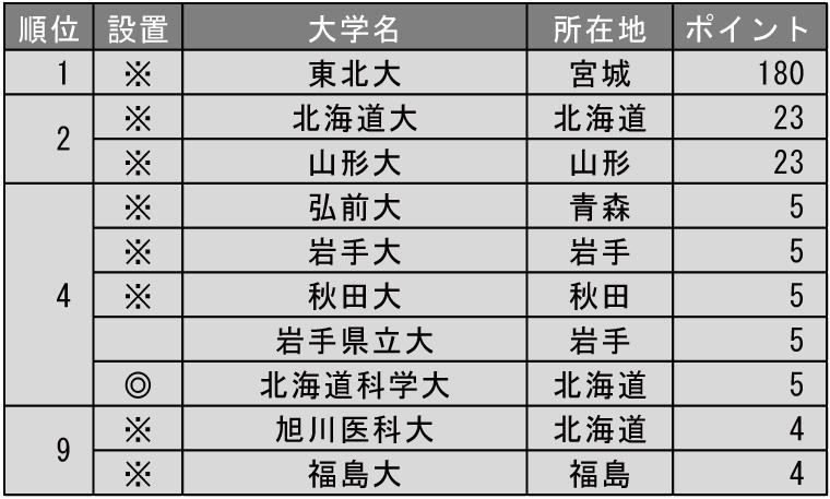 改革力が高い大学ランキング2019(北海道・東北編)