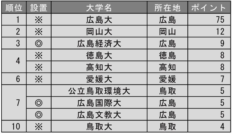 改革力が高い大学ランキング2019(中国・四国編)