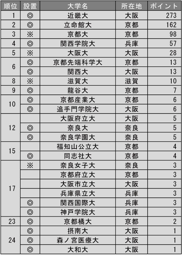 改革力が高い大学ランキング2019(近畿編)