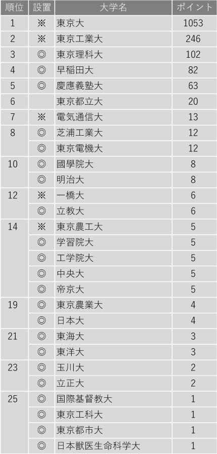 研究力が高い大学ランキング2020(東京編)
