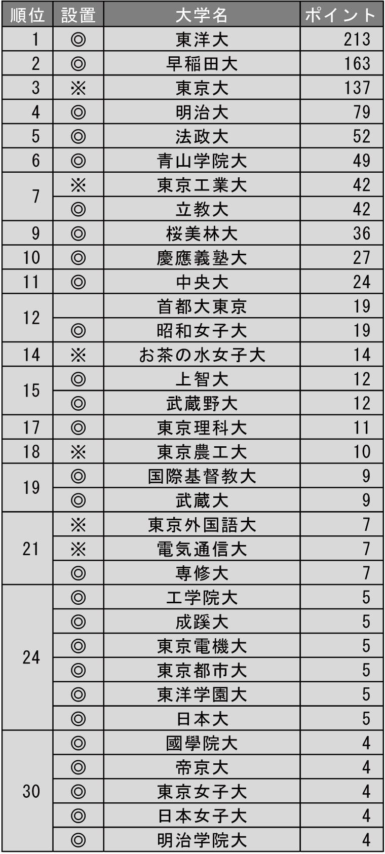 改革力が高い大学ランキング2019(東京編)