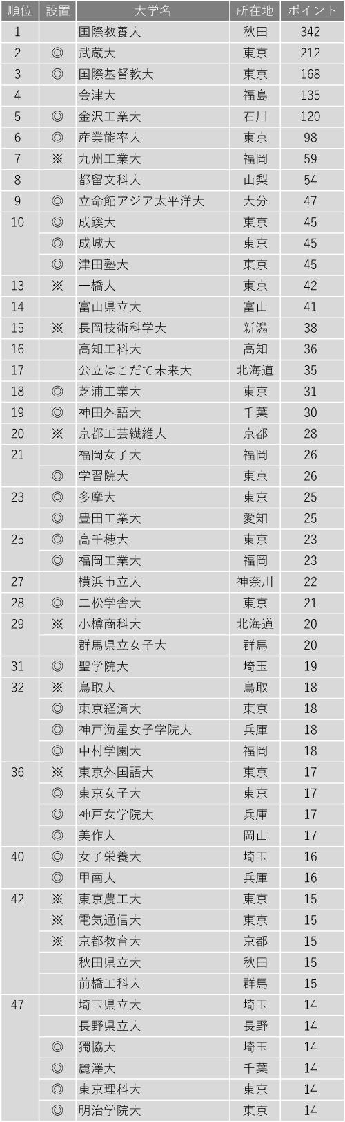 小規模だが評価できる大学ランキング2020(全国編)