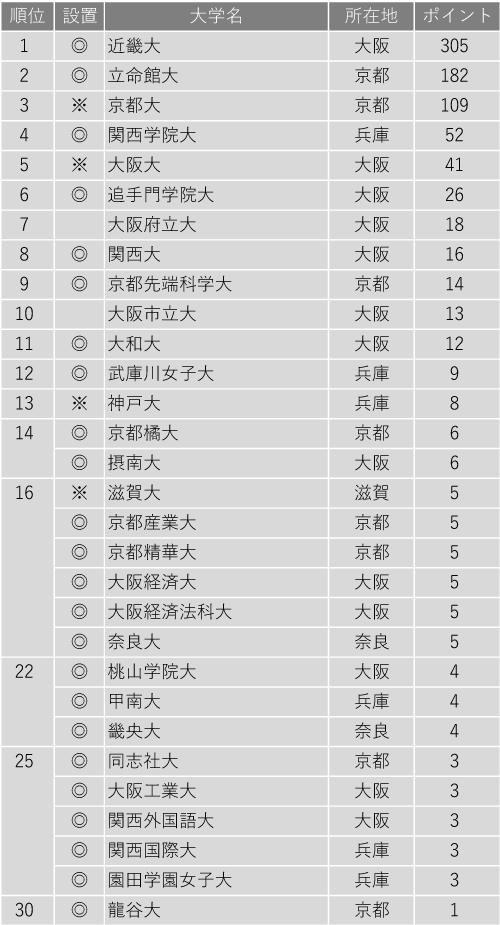 改革力が高い大学ランキング2020(近畿編)