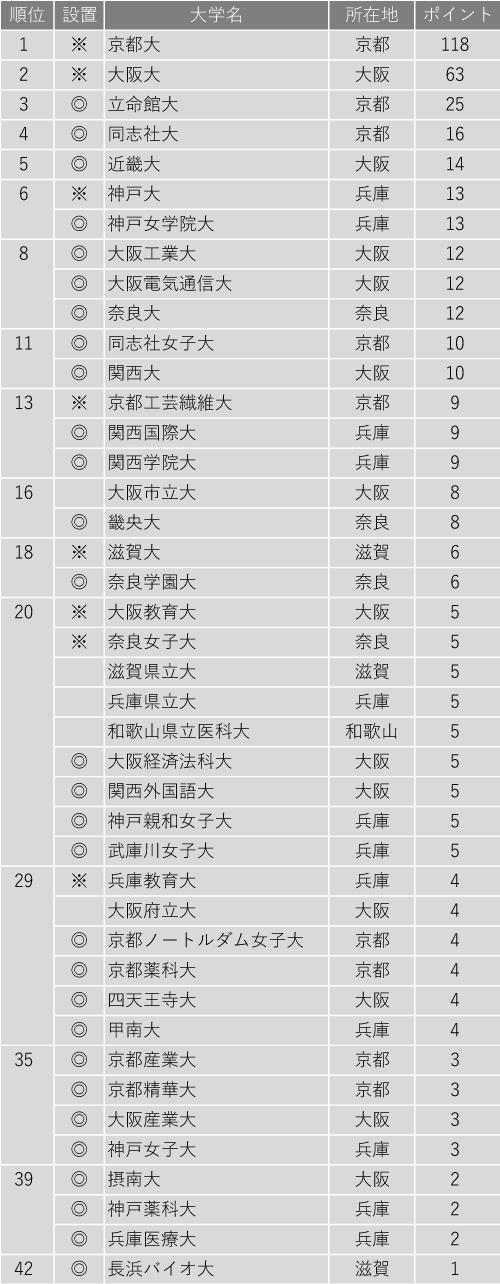 入学後、生徒を伸ばしてくれる大学ランキング2020(近畿編)
