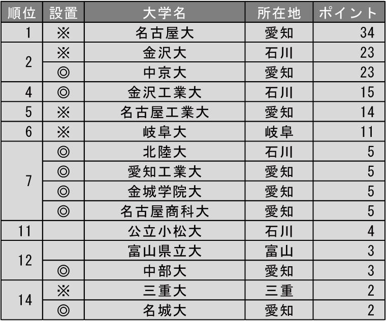 改革力が高い大学ランキング2019(北陸・東海編)