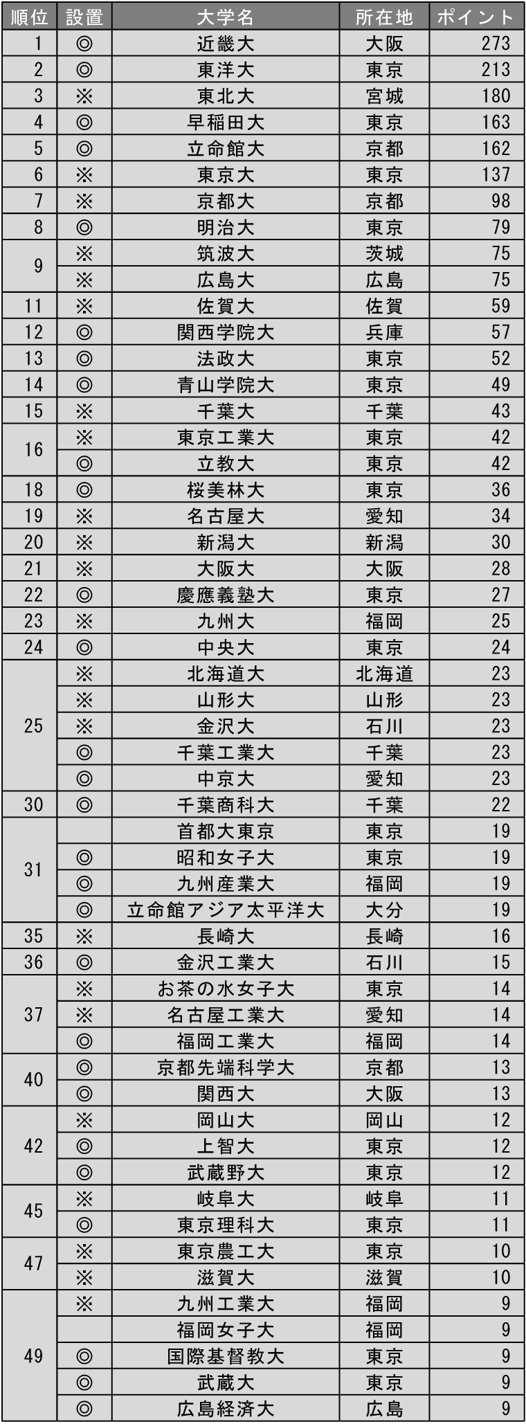 改革力が高い大学ランキング2019(全国編)