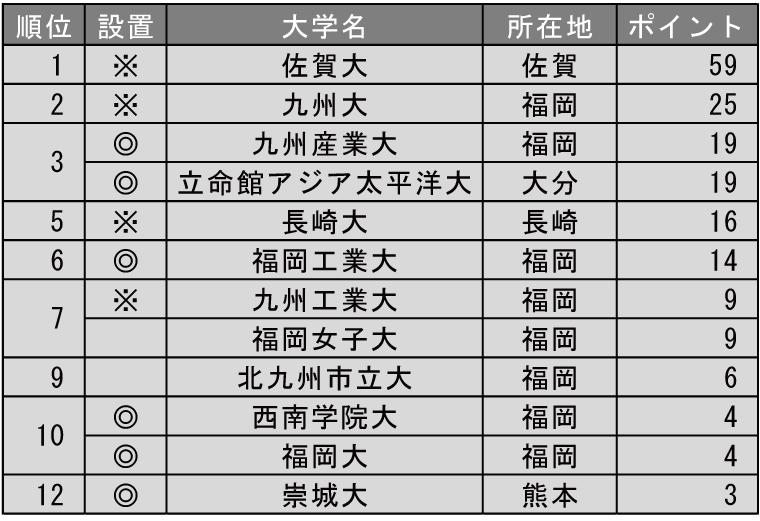 改革力が高い大学ランキング2019(九州編)