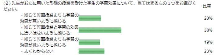 昭和女子大学がオンライン授業3週間調査 ~リアルタイム双方向型が約6割に。課題提出型から移行