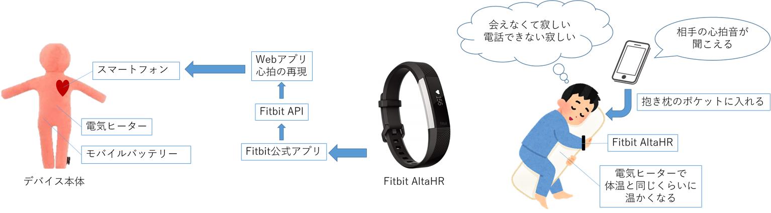金沢工業大学情報工学科4年の間山美和さんが「遠距離恋愛支援システム 心拍と体温でつながる抱き枕」を開発